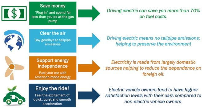 Electric Vehicles Made Easy Chart