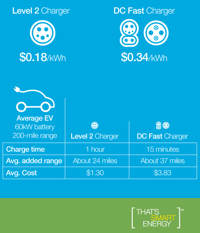 Chart of EV charging costs. L2 charger is 18 cents per kilo-watt hour. DC Fast Charger is 34 cents per kilo-watt hour.