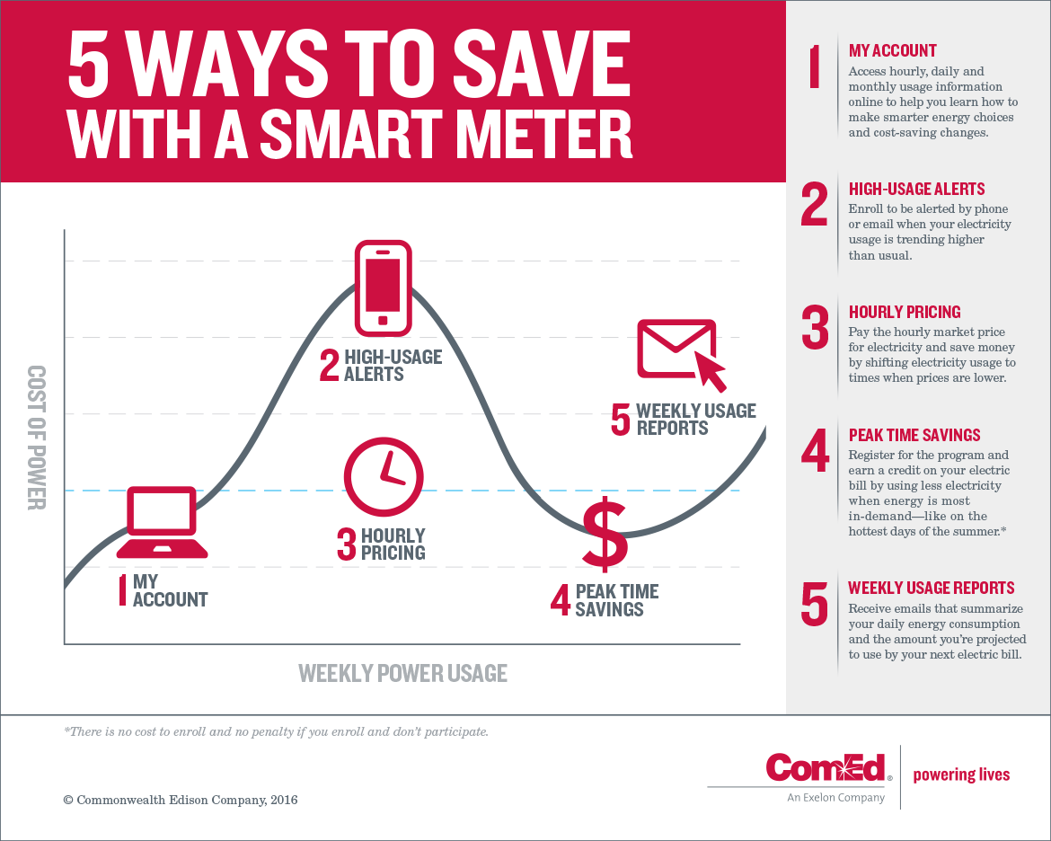 Check out these five ways to save with your smart meter.